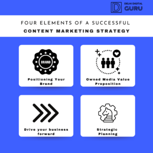 four element of content marketing strategy