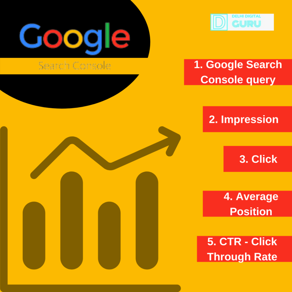 Metrics related to google search console with yellow background